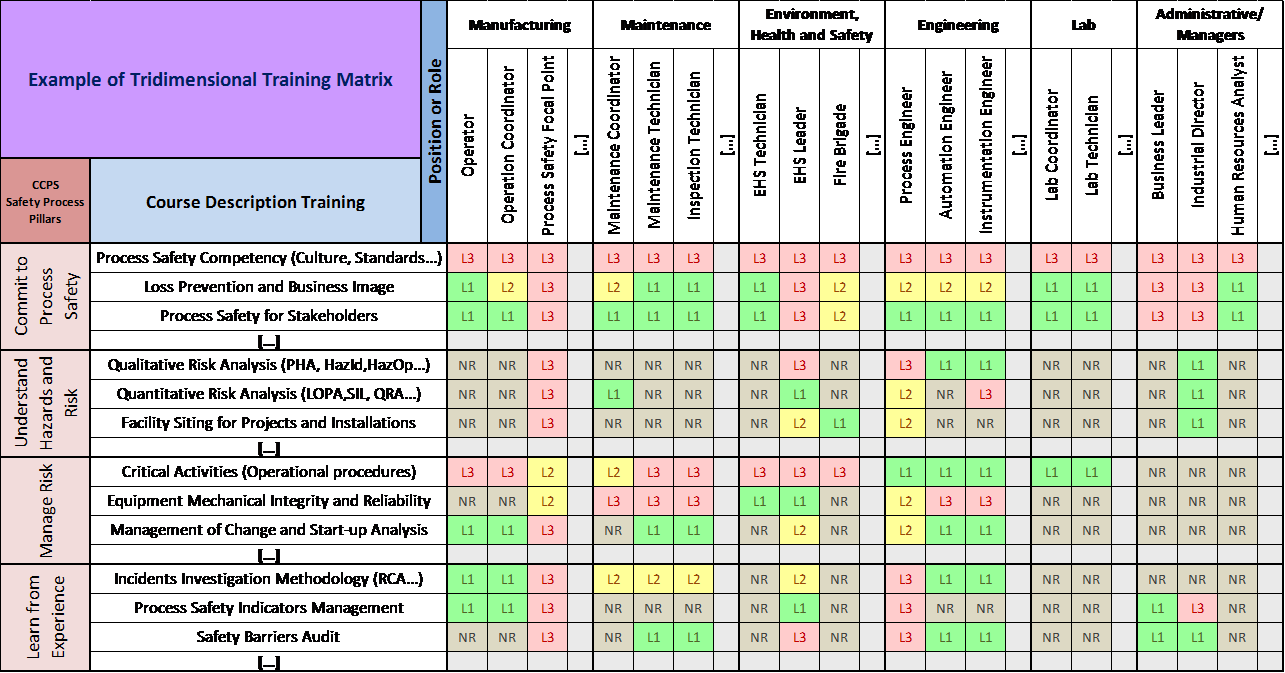 Tridimensional training matrix improving process safety for Safety training matrix template